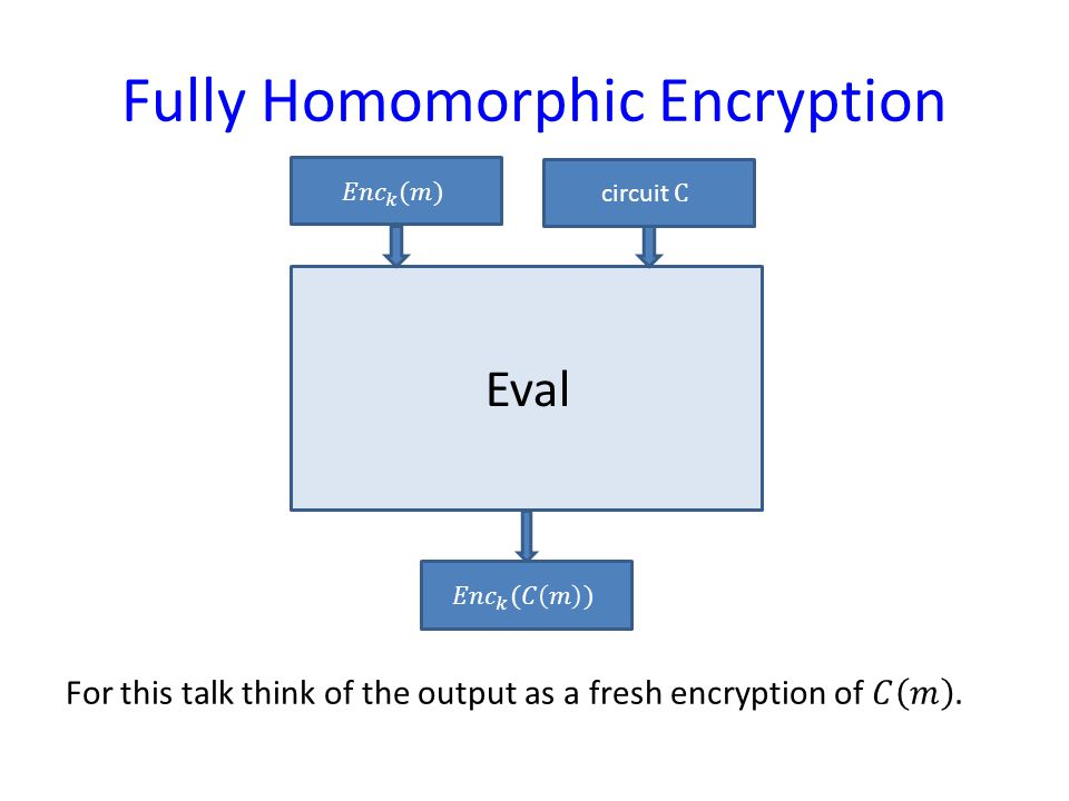 Fully Homomorphic Encryption Eval