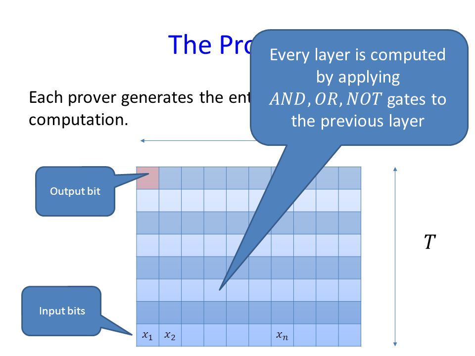 The Provers Each prover generates the entire tableau of the computation. Output bit Input bits