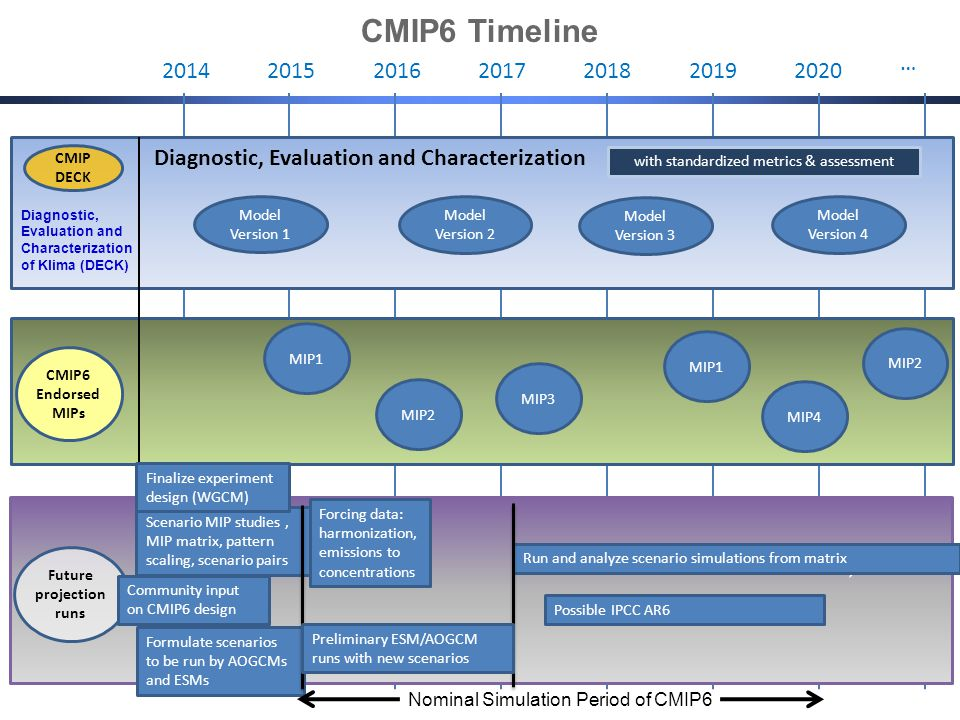 … 2014201520162017201820192020 Diagnostic, Evaluation and Characterization Model Version 1 with standardized metrics & assessment Model Version 2 Model Version 4 Model Version 3 CMIP DECK CMIP6 Endorsed MIPs MIP1 MIP2 MIP3 MIP1 MIP4 MIP2 Future projection runs CMIP6 Timeline Nominal Simulation Period of CMIP6 Scenario MIP studies, MIP matrix, pattern scaling, scenario pairs Possible IPCC AR6 Formulate scenarios to be run by AOGCMs and ESMs Finalize experiment design (WGCM) Run and analyze scenario simulations from matrix Community input on CMIP6 design Forcing data: harmonization, emissions to concentrations Preliminary ESM/AOGCM runs with new scenarios Diagnostic, Evaluation and Characterization of Klima (DECK)