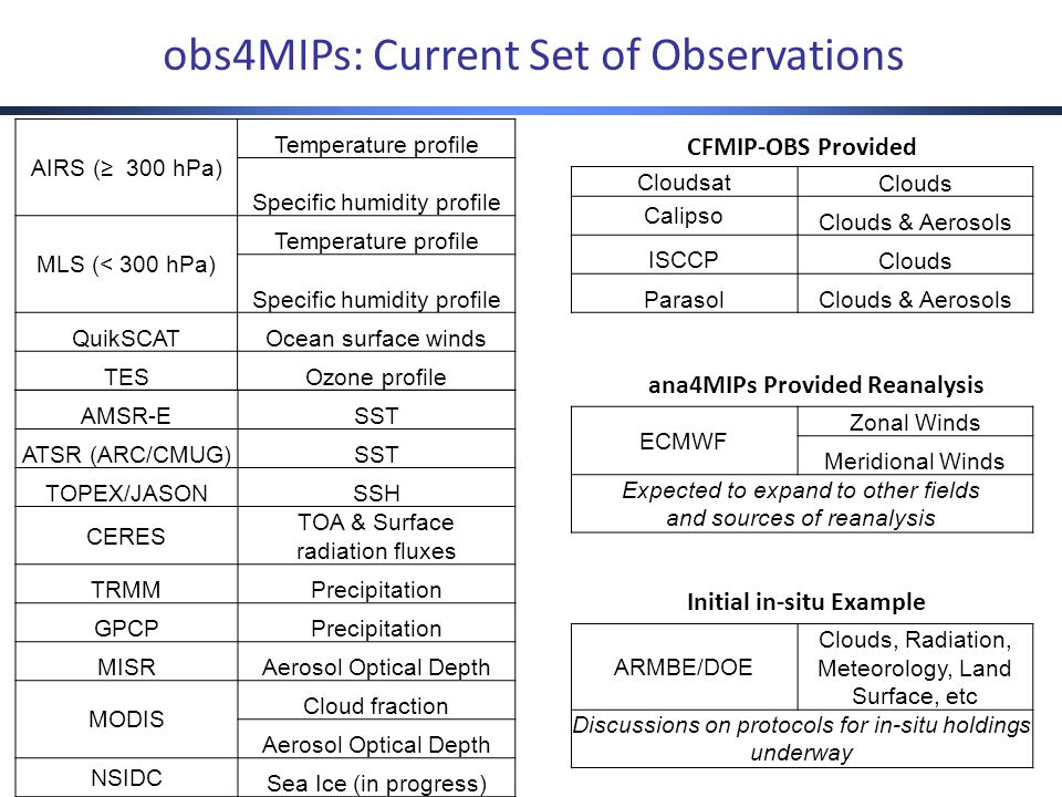 obs4MIPs: Current Set of Observations AIRS (≥ 300 hPa) Temperature profile Specific humidity profile MLS (< 300 hPa) Temperature profile Specific humidity profile QuikSCATOcean surface winds TESOzone profile AMSR-ESST ATSR (ARC/CMUG)SST TOPEX/JASONSSH CERES TOA & Surface radiation fluxes TRMMPrecipitation GPCPPrecipitation MISRAerosol Optical Depth MODIS Cloud fraction Aerosol Optical Depth NSIDC Sea Ice (in progress) CloudsatClouds Calipso Clouds & Aerosols ISCCPClouds ParasolClouds & Aerosols CFMIP-OBS Provided ECMWF Zonal Winds Meridional Winds Expected to expand to other fields and sources of reanalysis ana4MIPs Provided Reanalysis ARMBE/DOE Clouds, Radiation, Meteorology, Land Surface, etc Discussions on protocols for in-situ holdings underway Initial in-situ Example