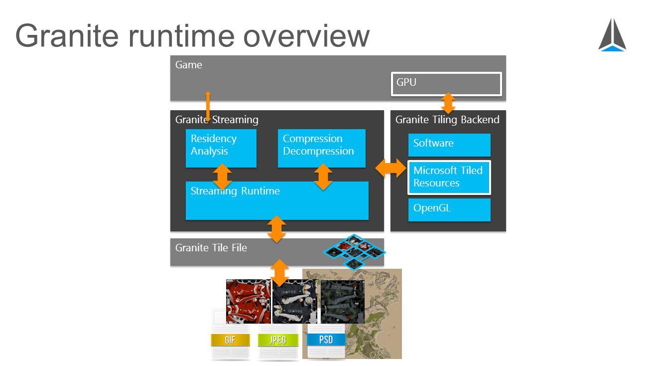 Granite runtime overview Granite Streaming Quartz Advanced Compression Quartz Advanced Compression Game Granite Tile File Residency Analysis Granite Tiling Backend Software Microsoft Tiled Resources OpenGL Compression Decompression Streaming Runtime GPU