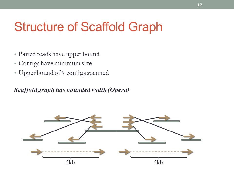 Structure of Scaffold Graph 12 2kb Paired reads have upper bound Contigs have minimum size Upper bound of # contigs spanned Scaffold graph has bounded width (Opera) 2kb