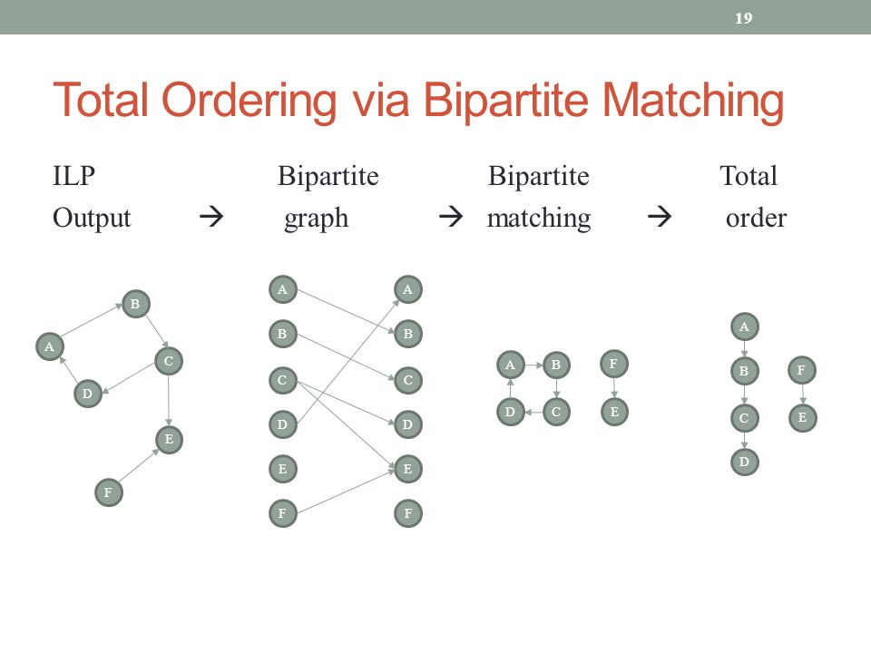 Total Ordering via Bipartite Matching ILP BipartiteBipartite Total Output  graph  matching  order 19 B D E A F C B F E A C D B F E A C D E F B A C D E F B A C D