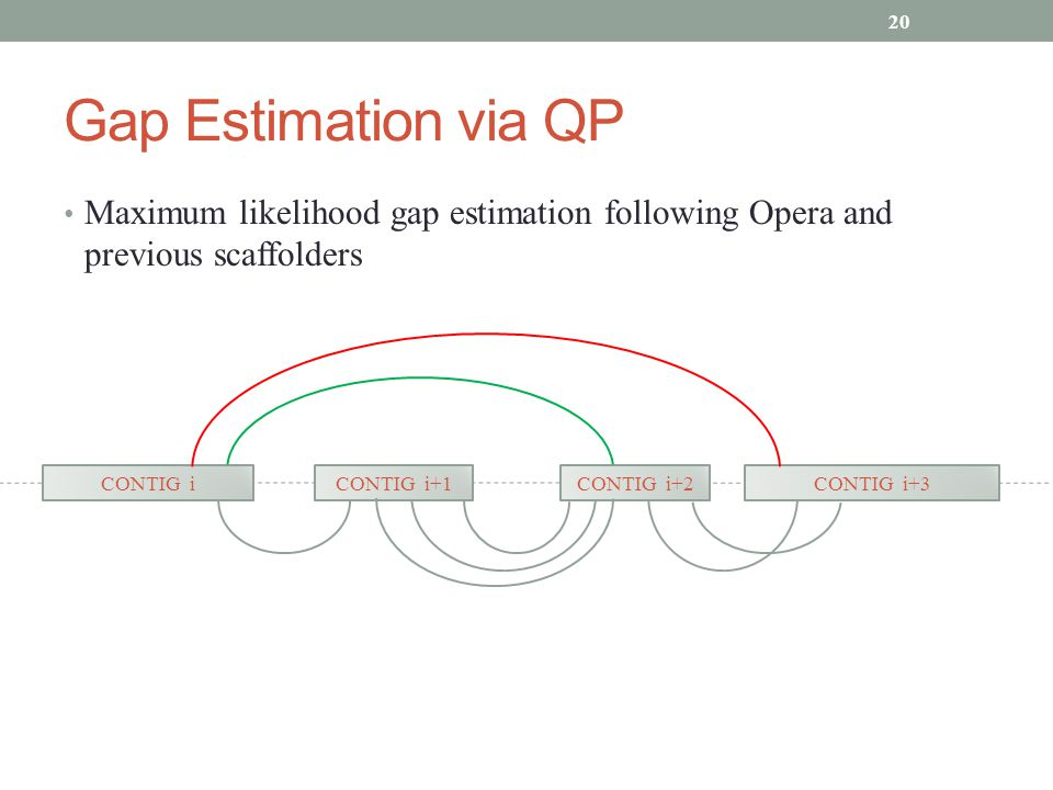 Gap Estimation via QP Maximum likelihood gap estimation following Opera and previous scaffolders 20 CONTIG iCONTIG i+1CONTIG i+2CONTIG i+3