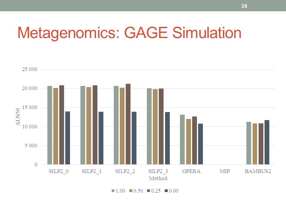 Metagenomics: GAGE Simulation 28