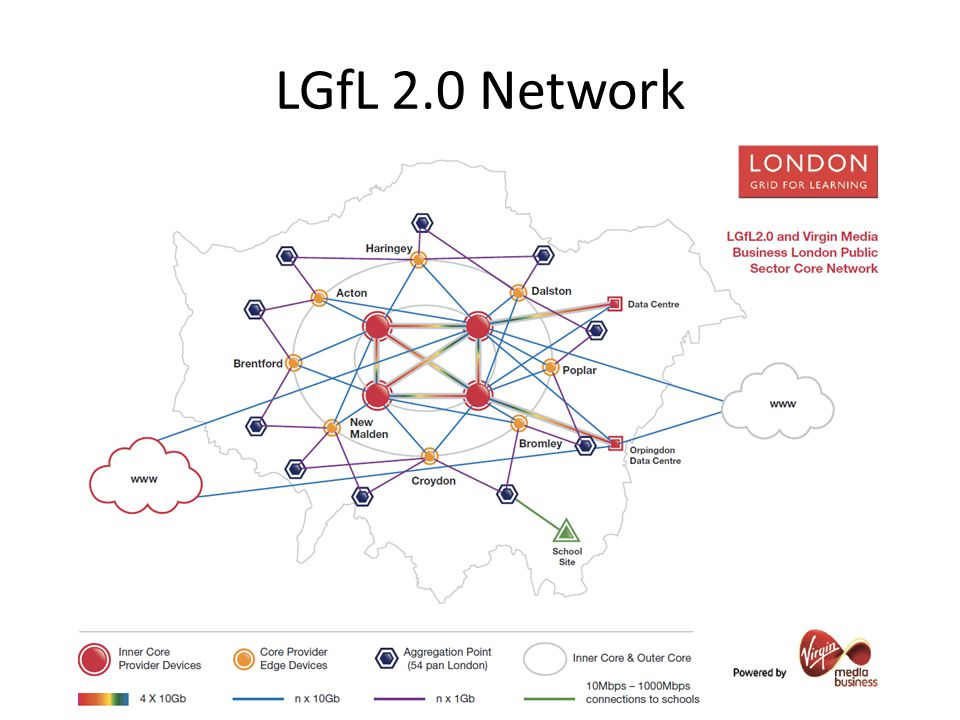 LGfL 2.0 Option 2 Disadvantages Complete exposure of all ports interacting with the internet and other Option 2 LGfL schools.