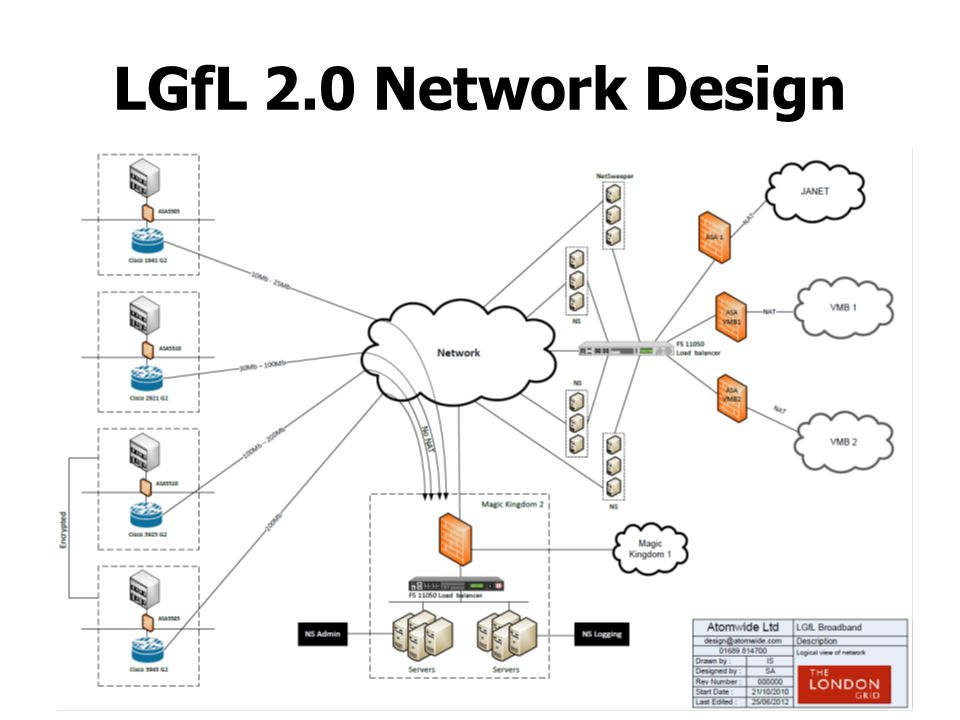 LGfL 2.0 firewall delivers Standard Networks: Admin Curriculum Optional Networks VC VOIP Wireless