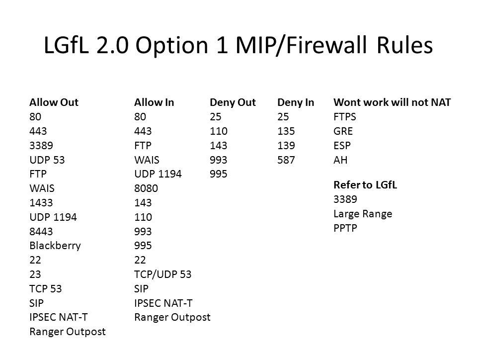 LGfL 2.0 Option 1 MIP/Firewall Rules Allow In 80 443 FTP WAIS UDP 1194 8080 143 110 993 995 22 TCP/UDP 53 SIP IPSEC NAT-T Ranger Outpost Allow Out 80 443 3389 UDP 53 FTP WAIS 1433 UDP 1194 8443 Blackberry 22 23 TCP 53 SIP IPSEC NAT-T Ranger Outpost Deny Out 25 110 143 993 995 Deny In 25 135 139 587 Wont work will not NAT FTPS GRE ESP AH Refer to LGfL 3389 Large Range PPTP