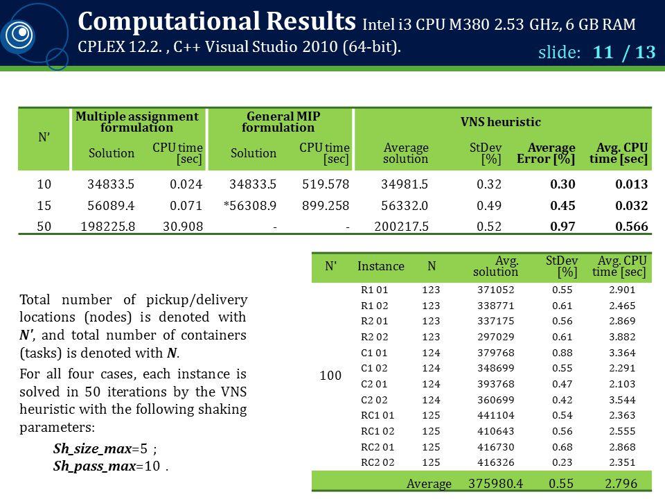 Computational Results Intel i3 CPU M380 2.53 GHz, 6 GB RAM CPLEX 12.2., C++ Visual Studio 2010 (64-bit). slide: 11 / 13 N'N' Multiple assignment formu