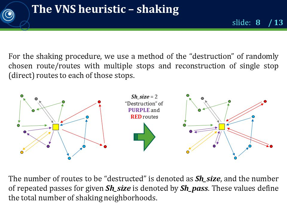 The VNS heuristic – shaking For the shaking procedure, we use a method of the destruction of randomly chosen route/routes with multiple stops and reconstruction of single stop (direct) routes to each of those stops.