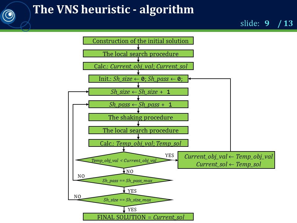 The VNS heuristic - algorithm slide: 9 / 13 NO Construction of the initial solution Init.: Sh_size ← 0 ; Sh_pass ← 0 ; The local search procedure Temp_obj_val < Current_obj_val FINAL SOLUTION = Current_sol YES The shaking procedure The local search procedure Calc.: Current_obj_val; Current_sol Calc.: Temp_obj_val; Temp_sol YES Current_obj_val ← Temp_obj_val Current_sol ← Temp_sol NO YES Sh_pass == Sh_pass_max Sh_pass ← Sh_pass + 1 Sh_size == Sh_size_max Sh_size ← Sh_size + 1