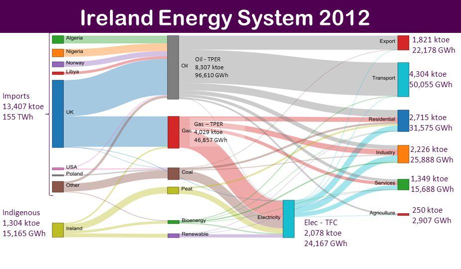 Ireland Energy System 2012 Imports 13,407 ktoe 155 TWh Indigenous 1,304 ktoe 15,165 GWh Elec - TFC 2,078 ktoe 24,167 GWh 1,821 ktoe 22,178 GWh 4,304 ktoe 50,055 GWh 2,715 ktoe 31,575 GWh 2,226 ktoe 25,888 GWh 1,349 ktoe 15,688 GWh 250 ktoe 2,907 GWh Oil - TPER 8,307 ktoe 96,610 GWh Gas – TPER 4,029 ktoe 46,857 GWh