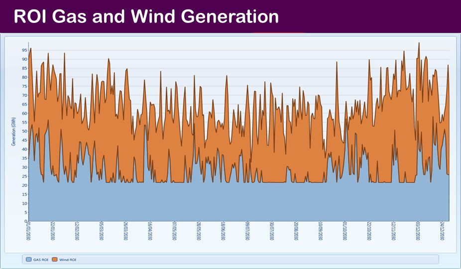 ROI Gas and Wind Generation