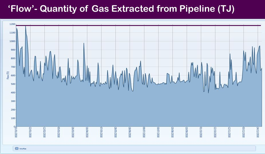 'Flow'- Quantity of Gas Extracted from Pipeline (TJ)