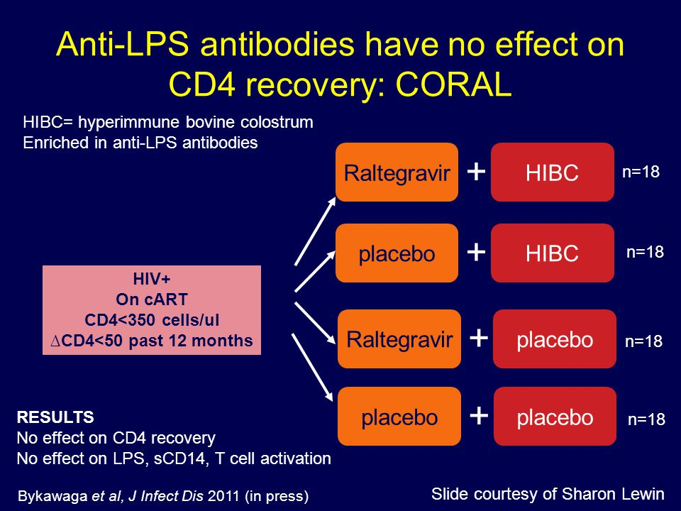 Anti-LPS antibodies have no effect on CD4 recovery: CORAL HIV+ On cART CD4<350 cells/ul ∆CD4<50 past 12 months RaltegravirHIBC + placeboHIBC + Raltegr