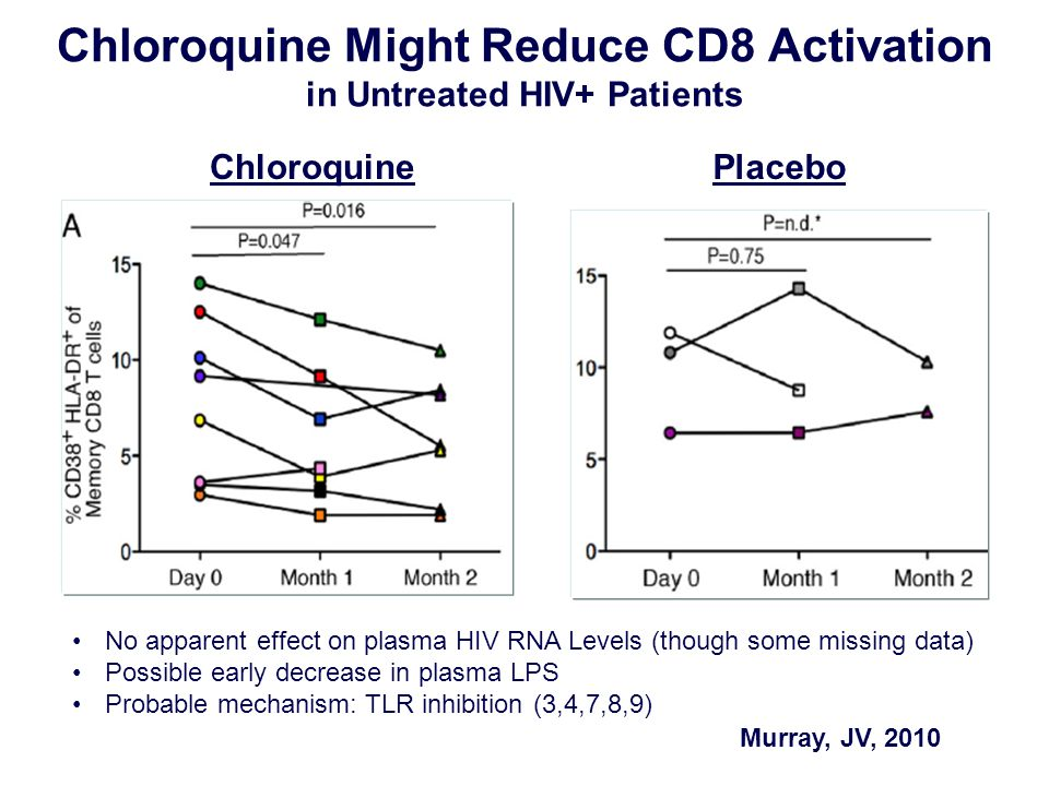 Chloroquine Might Reduce CD8 Activation in Untreated HIV+ Patients ChloroquinePlacebo Murray, JV, 2010 No apparent effect on plasma HIV RNA Levels (th