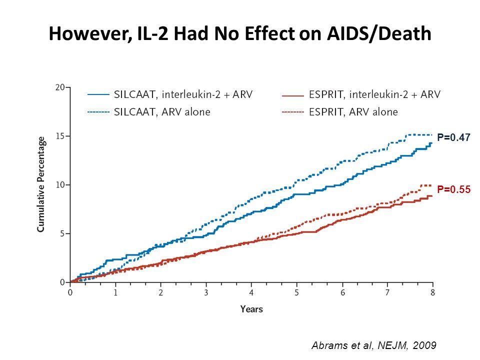 However, IL-2 Had No Effect on AIDS/Death Abrams et al, NEJM, 2009 P=0.47 P=0.55