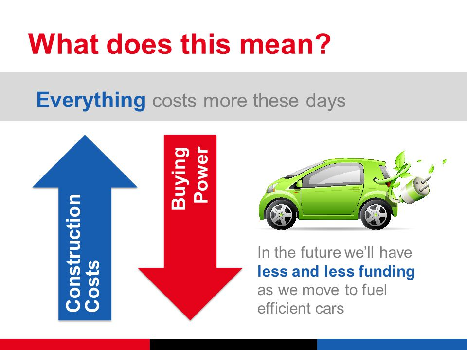 Construction Costs In the future we'll have less and less funding as we move to fuel efficient cars Buying Power What does this mean.