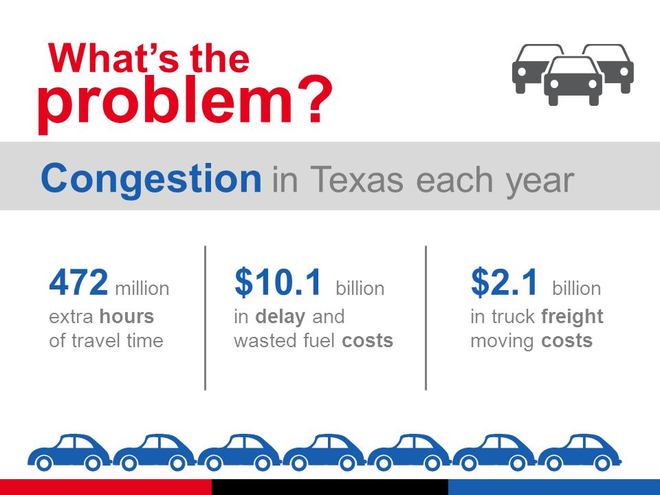 $ 8 0 0 Traffic delays each year cost every commuter San Antonio That's 38 hours per commuter
