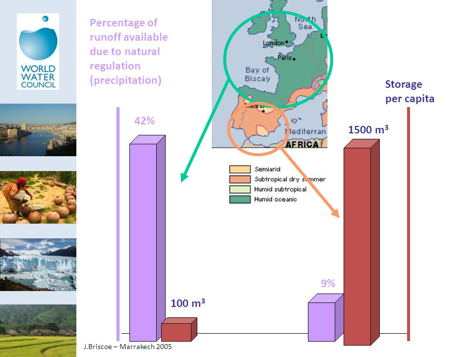 42% 100 m 3 9% 1500 m 3 Percentage of runoff available due to natural regulation (precipitation ) Storage per capita J.Briscoe – Marrakech 2005