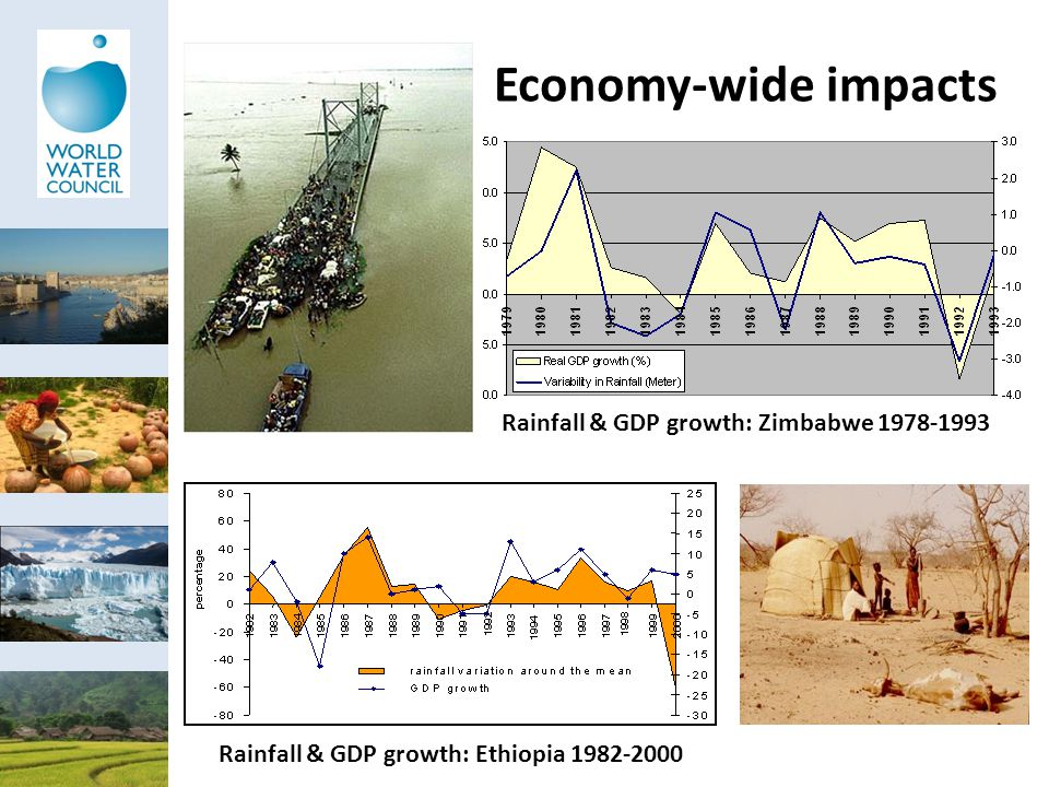 Rainfall & GDP growth: Ethiopia 1982-2000 Rainfall & GDP growth: Zimbabwe 1978-1993 Economy-wide impacts
