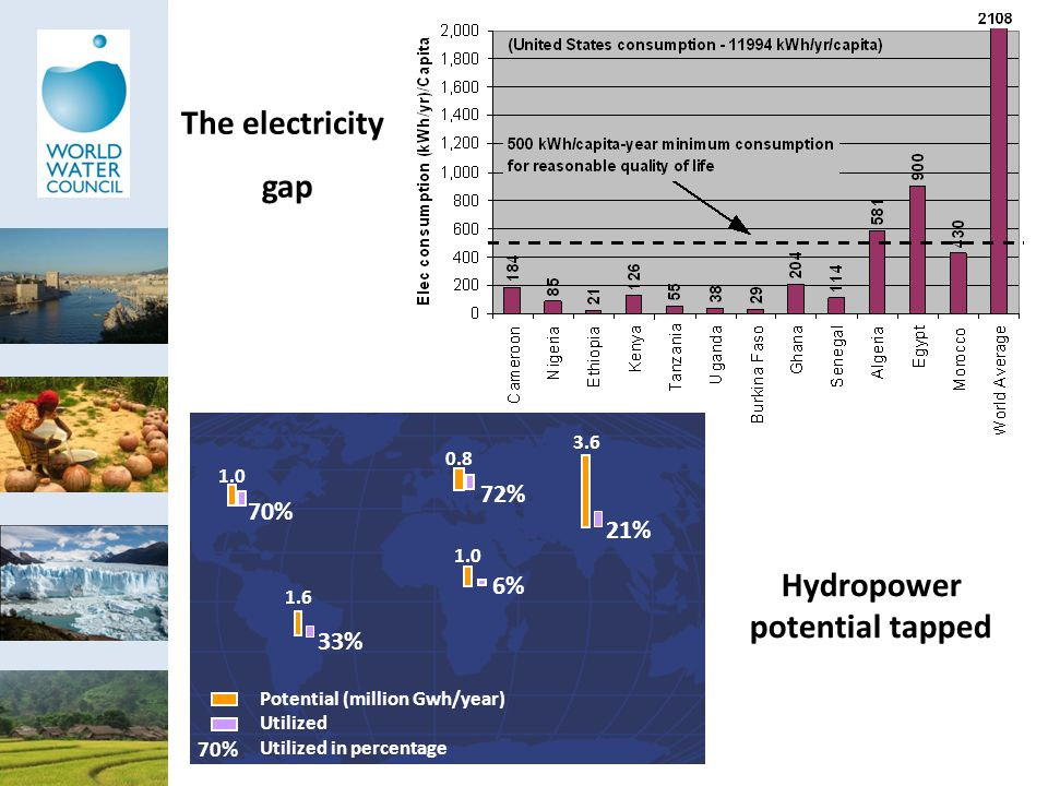 Hydropower potential tapped The electricity gap 70% Potential (million Gwh/year) Utilized Utilized in percentage 70% 1.0 72% 0.8 33% 1.6 6% 1.0 21% 3.6
