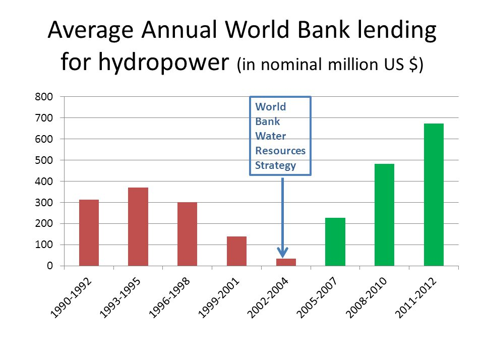 Average Annual World Bank lending for hydropower (in nominal million US $)