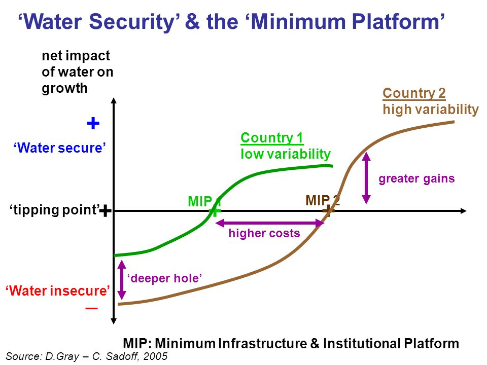 net impact of water on growth + 'Water secure' 'Water insecure' + 'tipping point' MIP 2 + + MIP 1 'Water Security' & the 'Minimum Platform' Country 1 low variability Country 2 high variability MIP: Minimum Infrastructure & Institutional Platform 'deeper hole' higher costs greater gains Source: D.Gray – C.