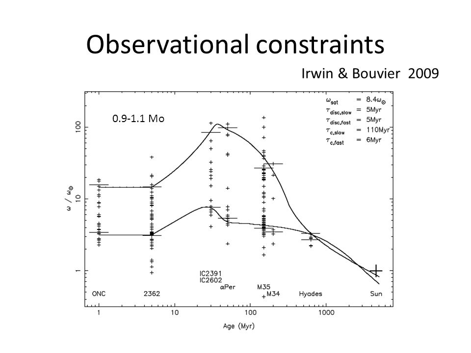 Observational constraints Irwin & Bouvier 2009 0.9-1.1 Mo