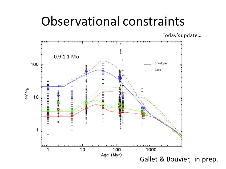 Observational constraints 0.9-1.1 Mo Gallet & Bouvier, in prep. Today's update…