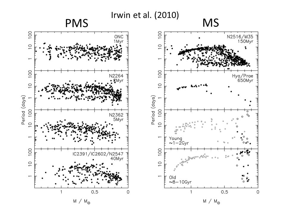 Irwin et al. (2010) PMS MS