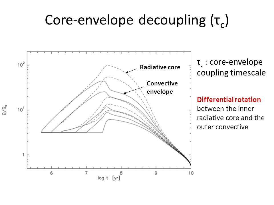 Core-envelope decoupling (τ c ) Radiative core Convective envelope τ c : core-envelope coupling timescale Differential rotation between the inner radiative core and the outer convective