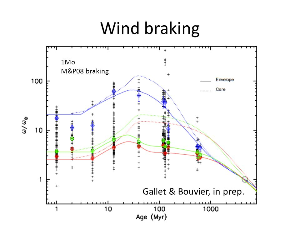 Wind braking 1Mo M&P08 braking Gallet & Bouvier, in prep.