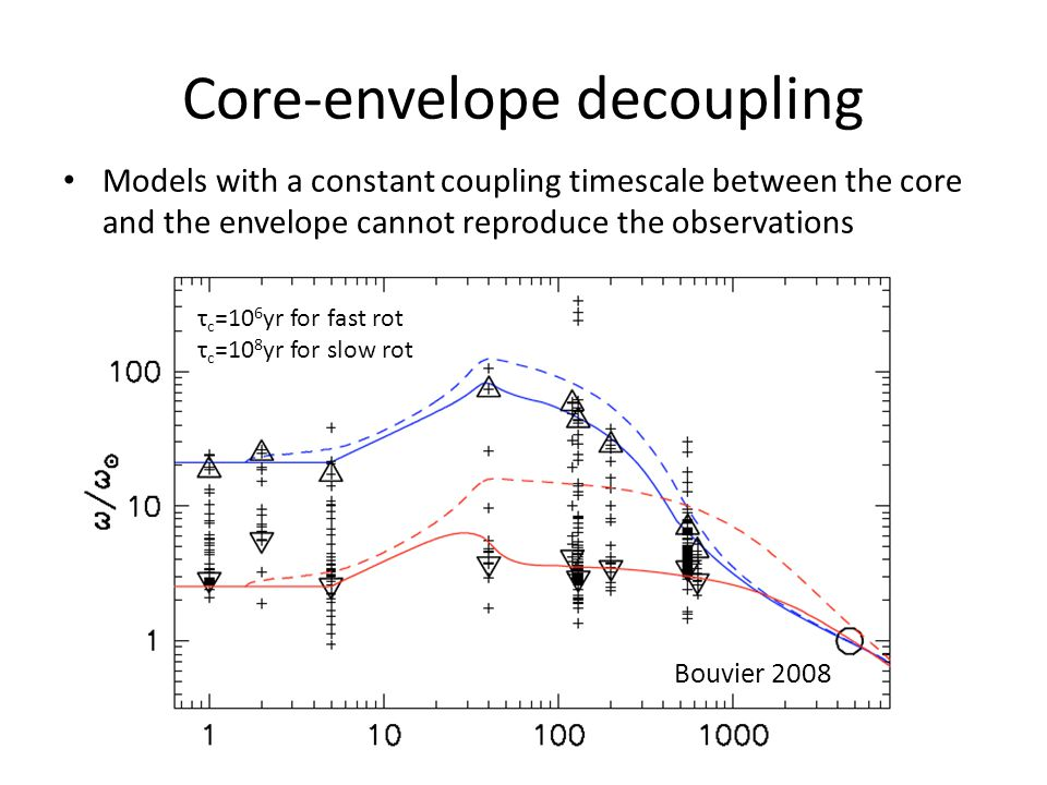 Core-envelope decoupling Models with a constant coupling timescale between the core and the envelope cannot reproduce the observations τ c =10 6 yr for fast rot τ c =10 8 yr for slow rot Bouvier 2008