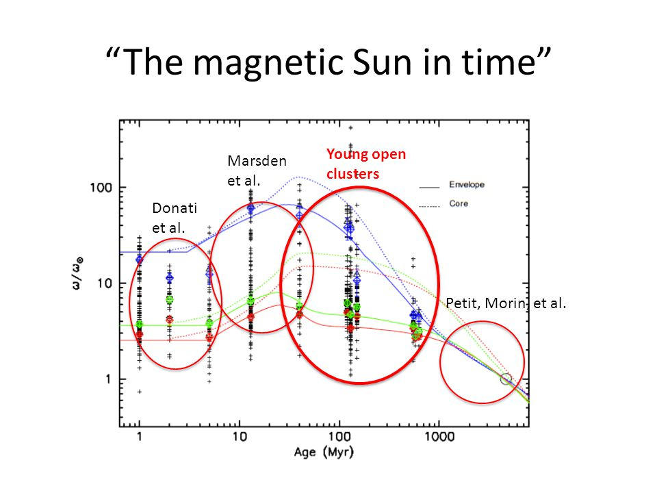 The magnetic Sun in time Donati et al. Marsden et al. Petit, Morin, et al. Young open clusters
