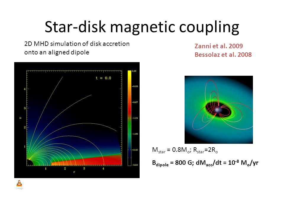 Star-disk magnetic coupling Zanni et al. 2009 Bessolaz et al.
