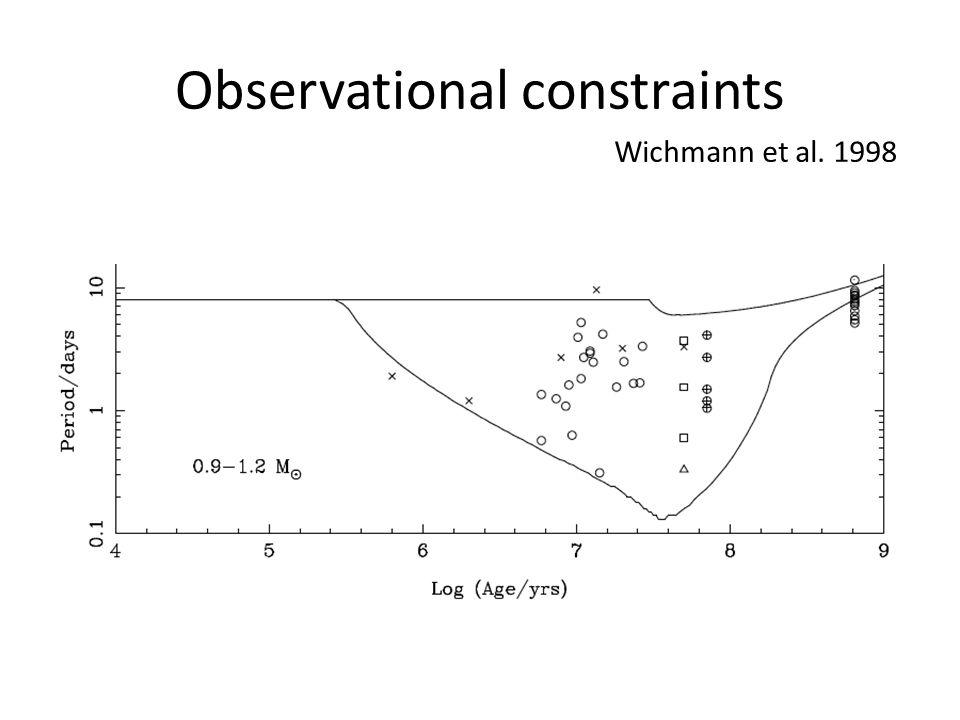 Observational constraints Wichmann et al. 1998