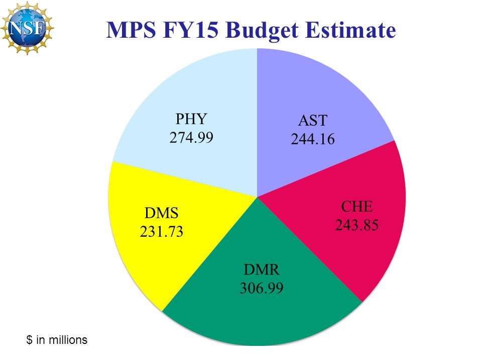 MPS FY15 Budget Estimate $ in millions