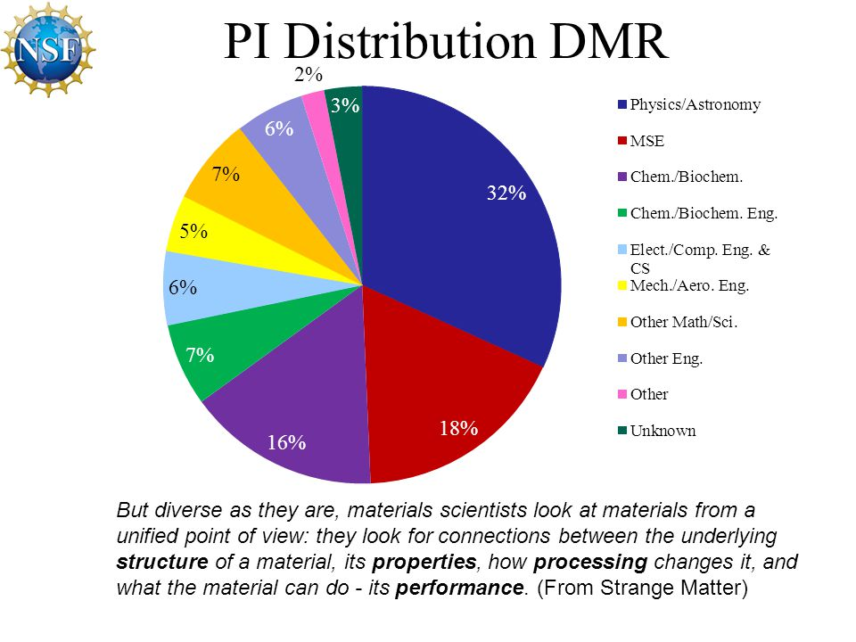 PI Distribution DMR But diverse as they are, materials scientists look at materials from a unified point of view: they look for connections between the underlying structure of a material, its properties, how processing changes it, and what the material can do - its performance.