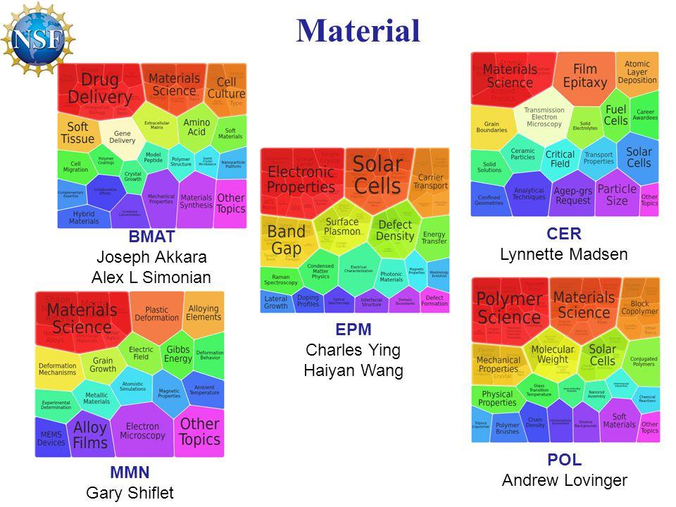 Material BMAT Joseph Akkara Alex L Simonian MMN Gary Shiflet CER Lynnette Madsen EPM Charles Ying Haiyan Wang POL Andrew Lovinger