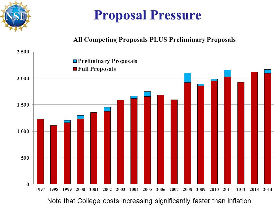 Proposal Pressure Note that College costs increasing significantly faster than inflation