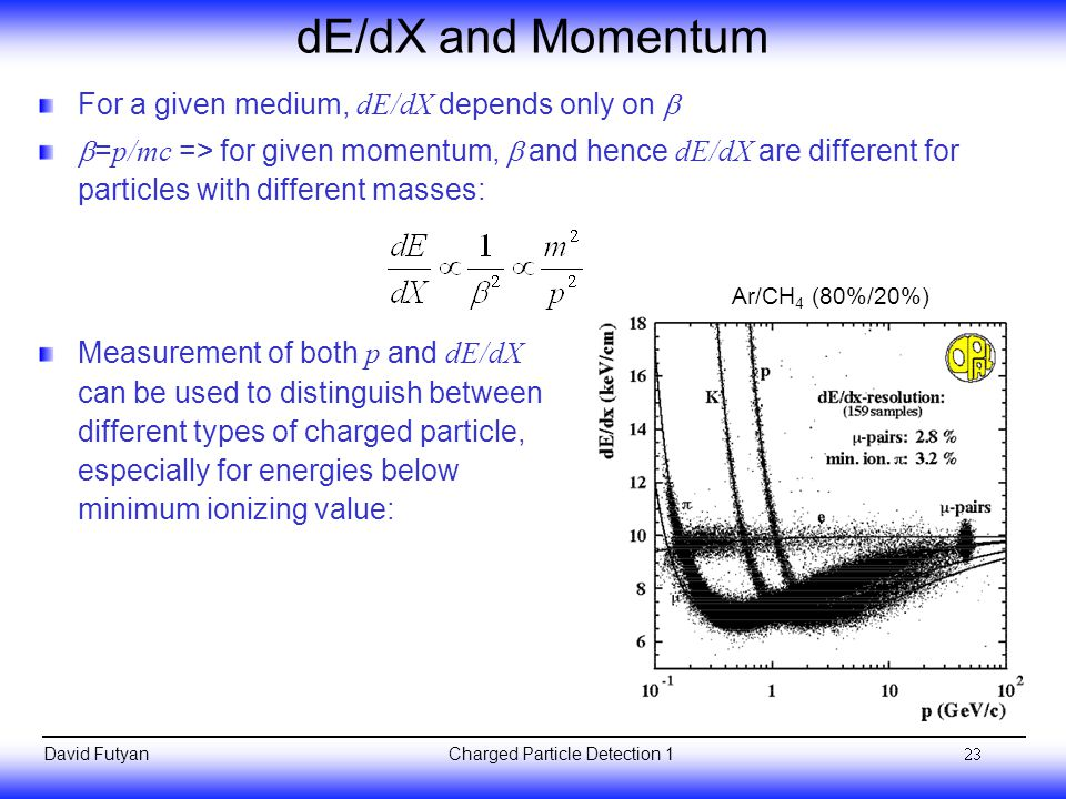 Charged Particle Detection 1David Futyan dE/dX and Momentum For a given medium, dE/dX depends only on   = p/mc => for given momentum,  and hence dE/dX are different for particles with different masses: 23 Ar/CH 4 (80%/20%) Measurement of both p and dE/dX can be used to distinguish between different types of charged particle, especially for energies below minimum ionizing value: