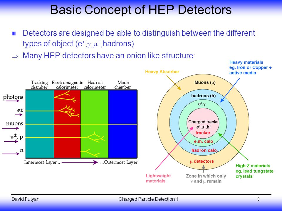 Charged Particle Detection 1David Futyan Basic Concept of HEP Detectors Detectors are designed be able to distinguish between the different types of object (e , ,  ,hadrons)  Many HEP detectors have an onion like structure: 8
