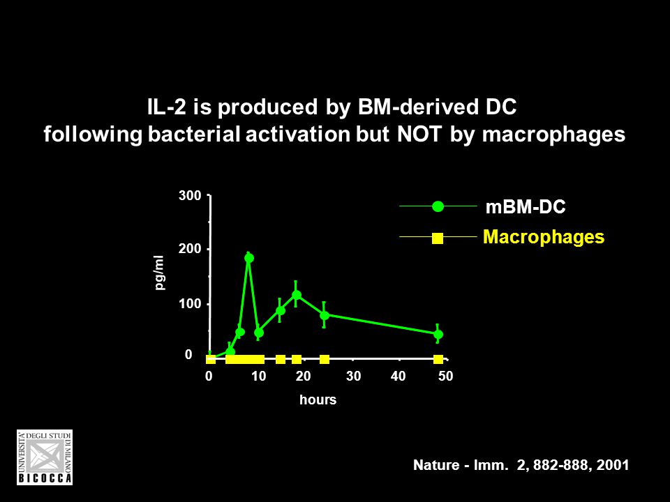 0 100 200 300 01020304050 mBM-DC Macrophages hours IL-2 is produced by BM-derived DC following bacterial activation but NOT by macrophages pg/ml Nature - Imm.