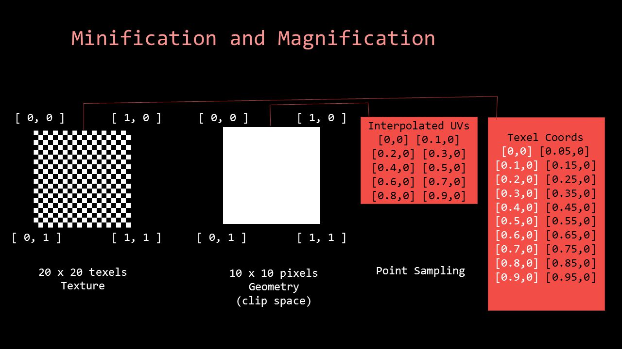 Minification and Magnification 20 x 20 texels Texture [ 0, 0 ] [ 1, 0 ] [ 0, 1 ][ 1, 1 ] [ 0, 0 ] [ 1, 0 ] [ 0, 1 ][ 1, 1 ] 10 x 10 pixels Geometry (c