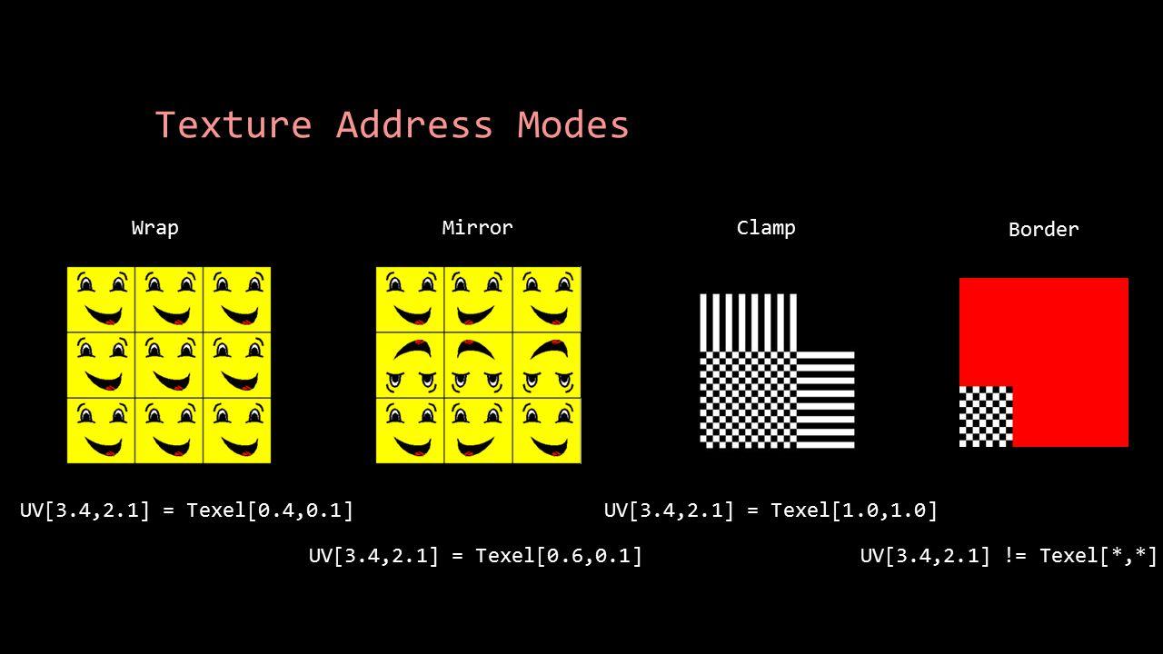 Texture Address Modes Wrap UV[3.4,2.1] = Texel[0.4,0.1] Mirror UV[3.4,2.1] = Texel[0.6,0.1] Clamp UV[3.4,2.1] = Texel[1.0,1.0] Border UV[3.4,2.1] != T