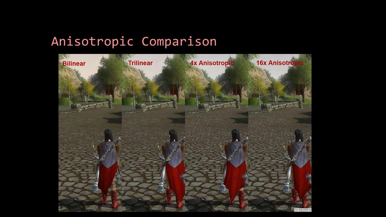 Anisotropic Comparison
