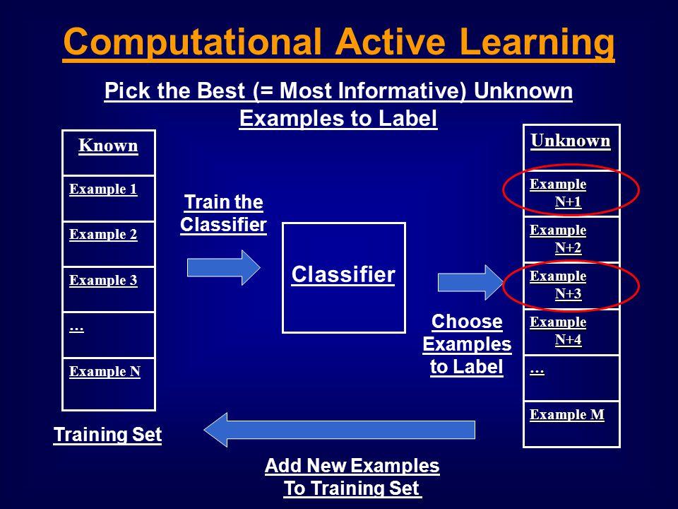 Example M … Example N+4 Example N+3 Example N+2 Example N+1 Unknown Example N … Example 3 Example 2 Example 1 Known Training Set Classifier Train the