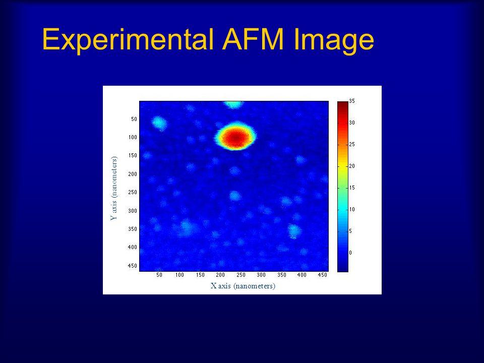 Experimental AFM Image Y axis (nanometers) X axis (nanometers)