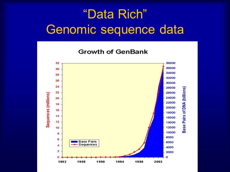 """""""Data Rich"""" Genomic sequence data"""